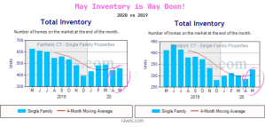 May Inventory is Down!