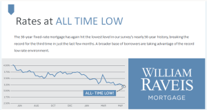 Mortgage Rates At an All Time Low!