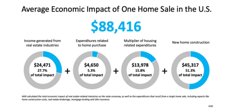 Economic Impact of One Home Sale - NAR