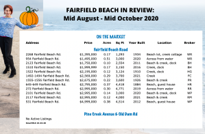 Active Beach Listings