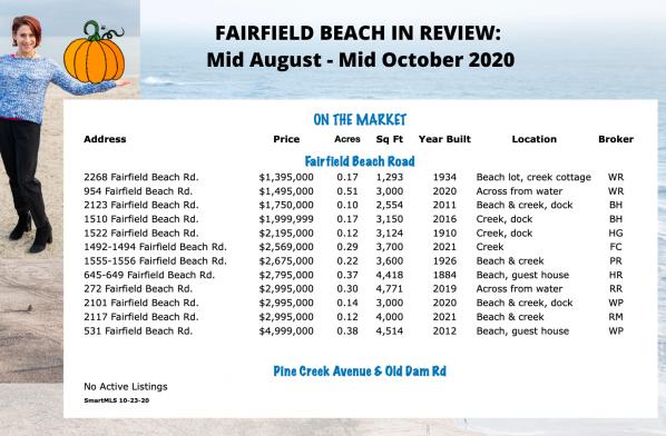 Active Beach Listings